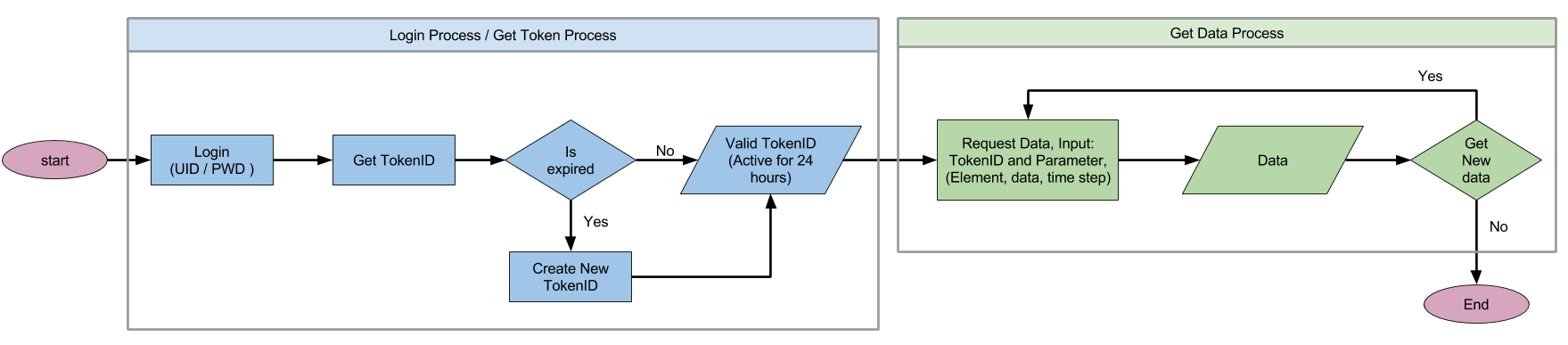 API System Flow