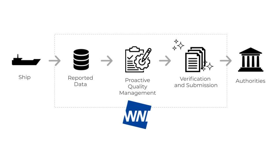 WNI CIM Service Flow structure